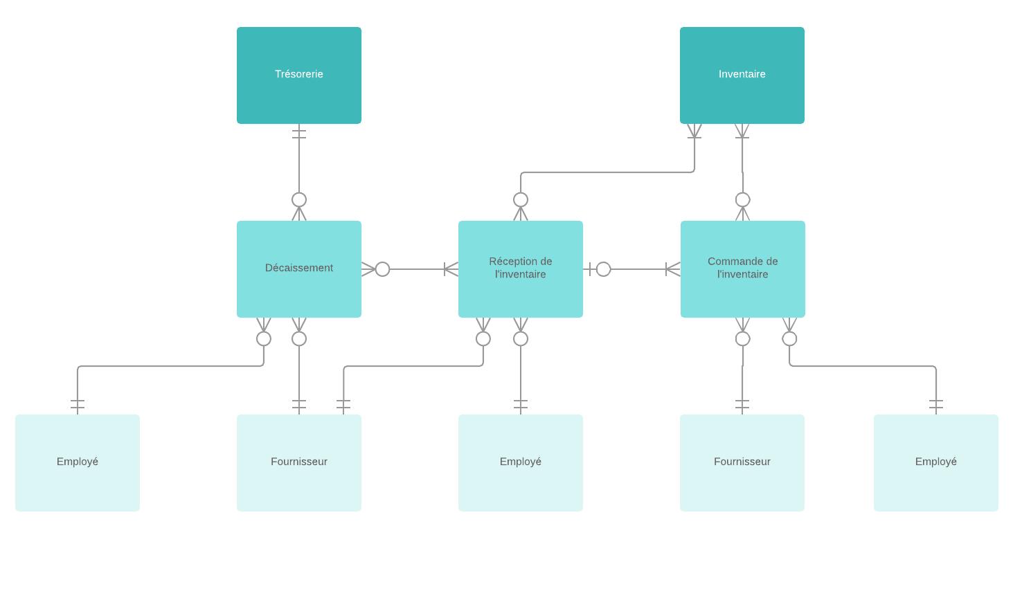 Diagramme entité-association (MCD) et flux de données