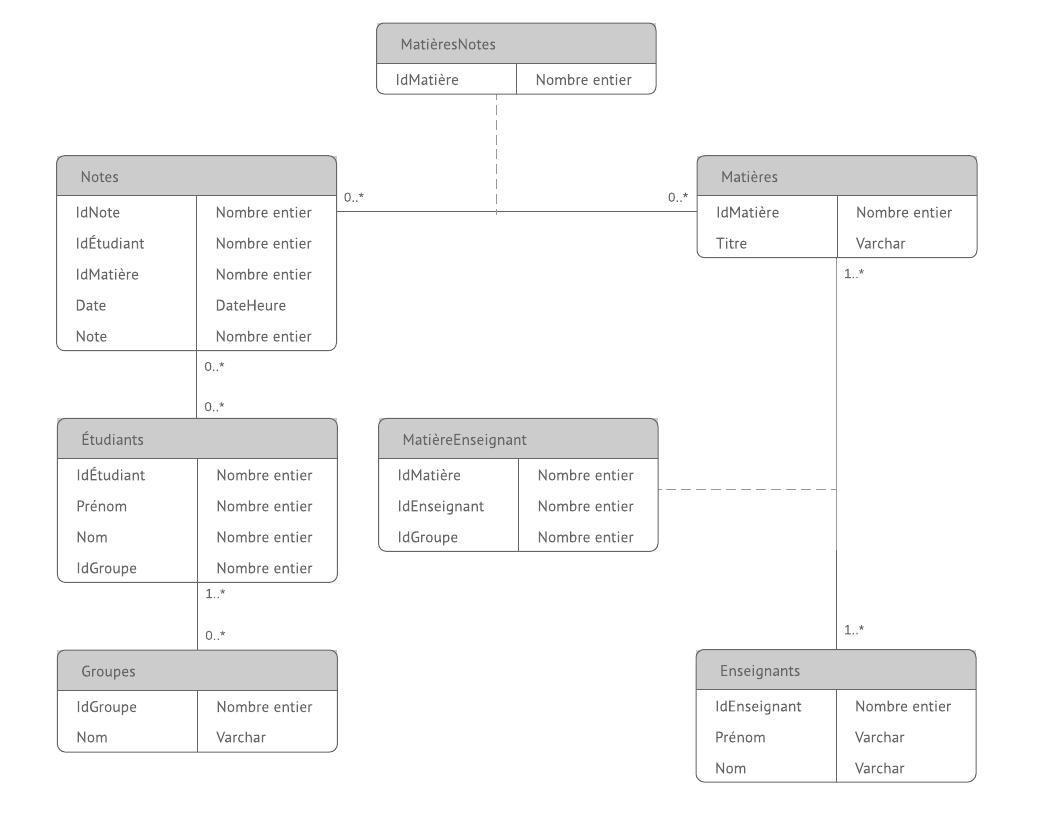Exemple de diagramme MCD de base de données