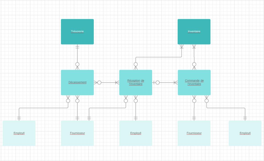 Modèle de diagramme MCD avec flux de données