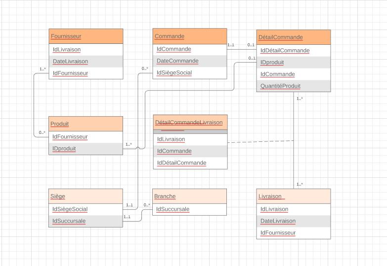 Modèle de diagramme entité-association (MCD)