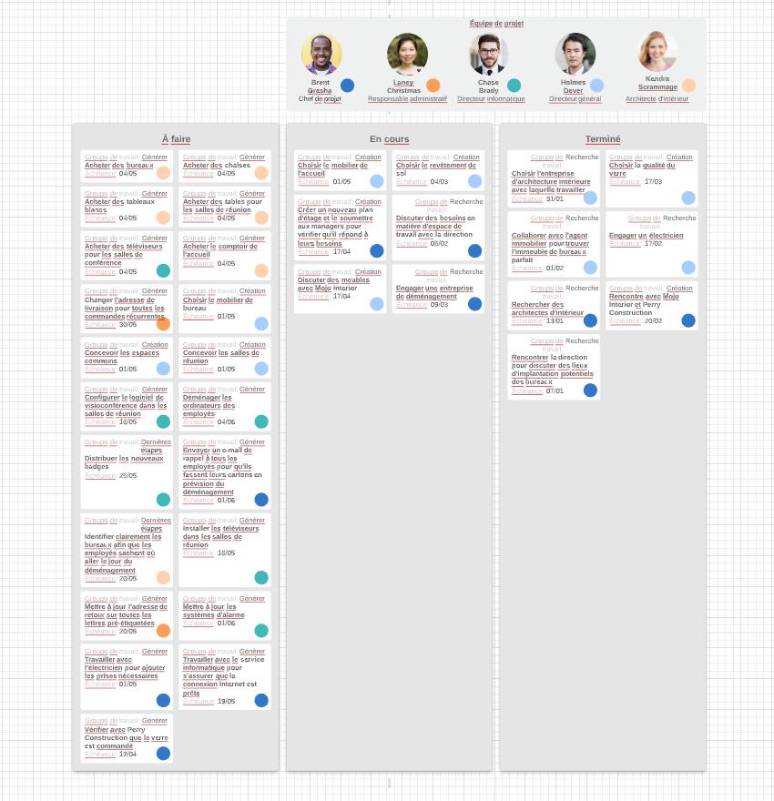 Exemple organigramme de gestion de projet