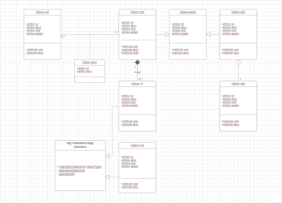 Modèle de diagramme de classe UML