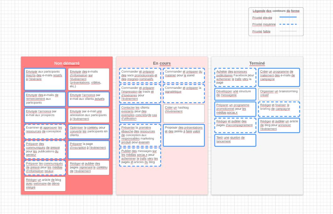Diagramme de planning de gestion de projet
