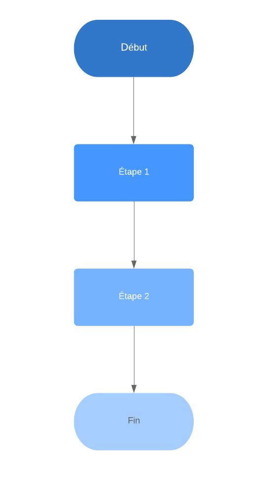 Algorigramme Structure Lineaire