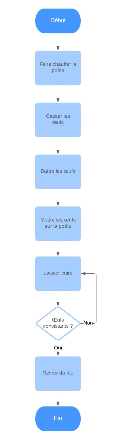 Exemple d'algorigramme simple