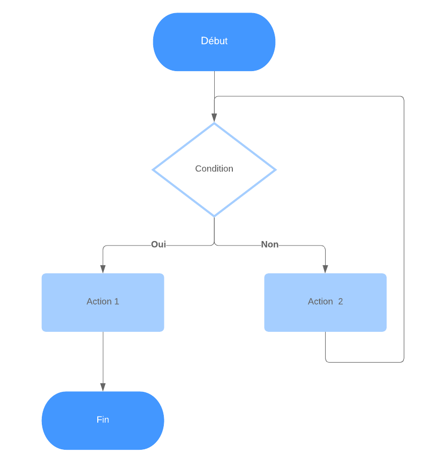 Algorigramme Structure Iterative