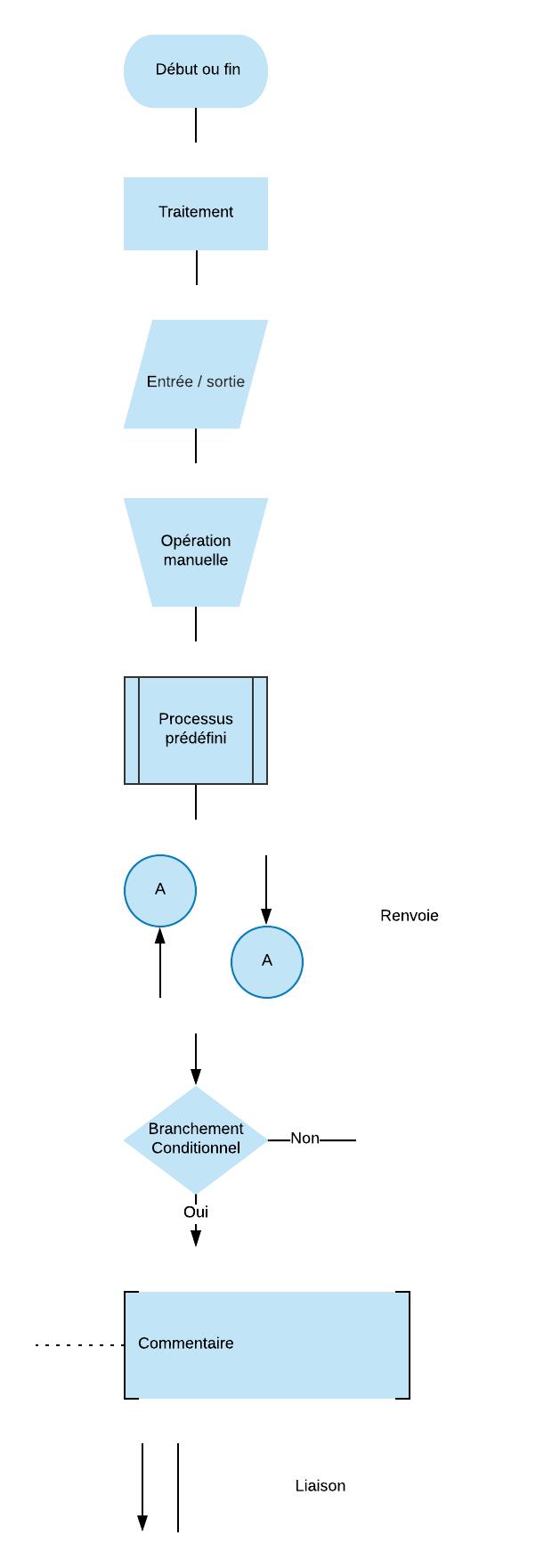 Symboles de l'algorigramme