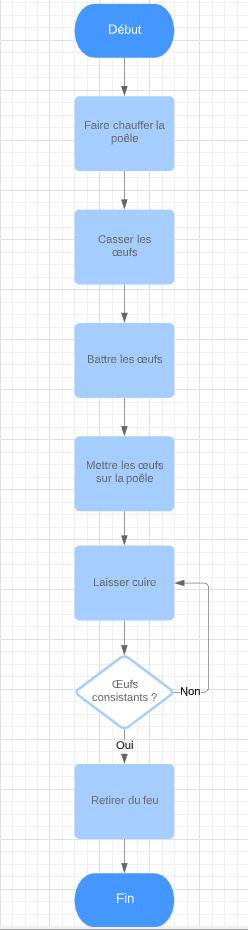 Modèle d'un exemple d'algorigramme