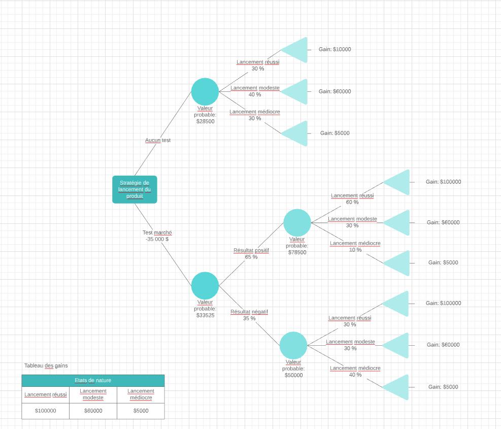 Exemple d'un arbre de decision