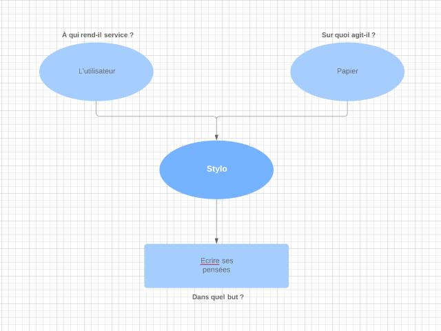 Modèle et exemple de diagramme bête à cornes
