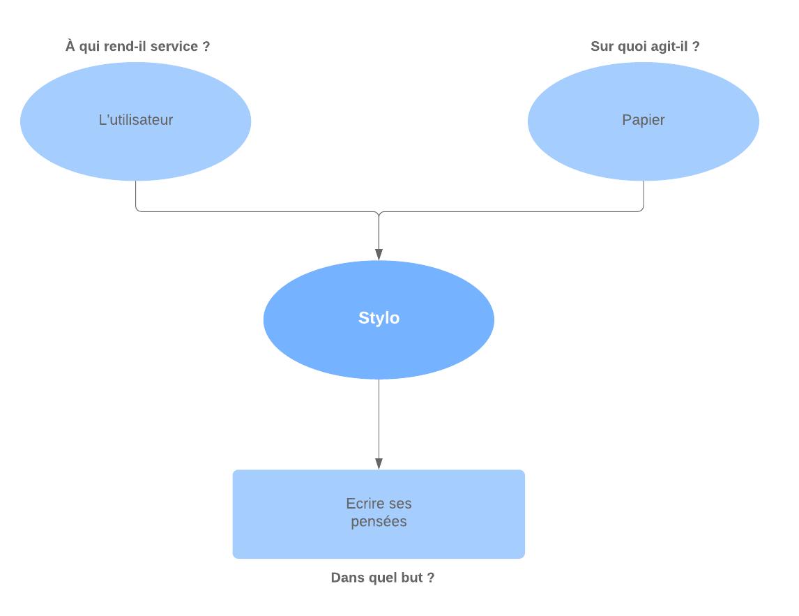Exemple diagramme bête à cornes stylo