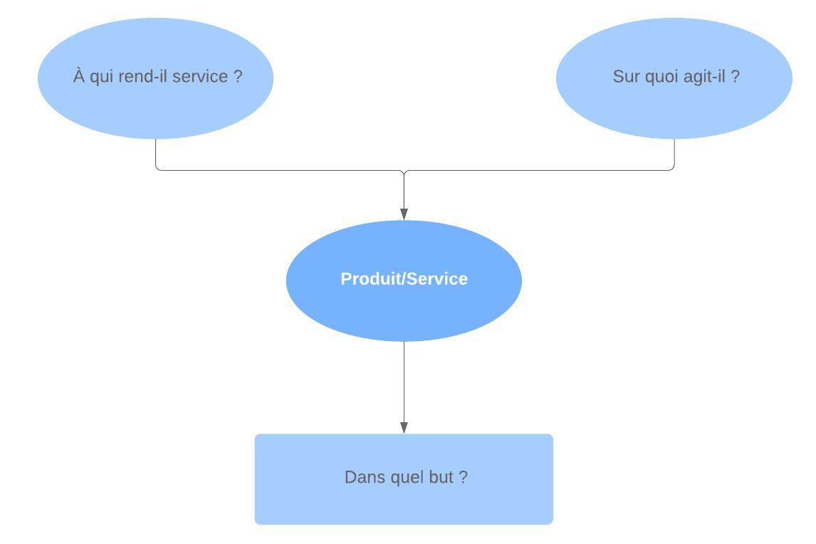 Exemple diagramme bête à cornes