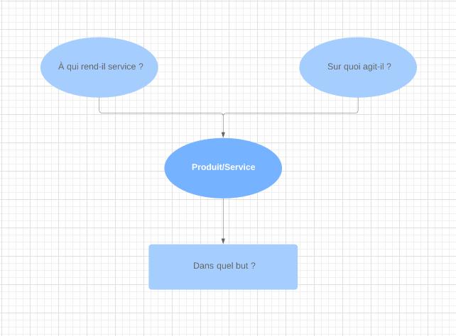 Modèle de diagramme bête à cornes