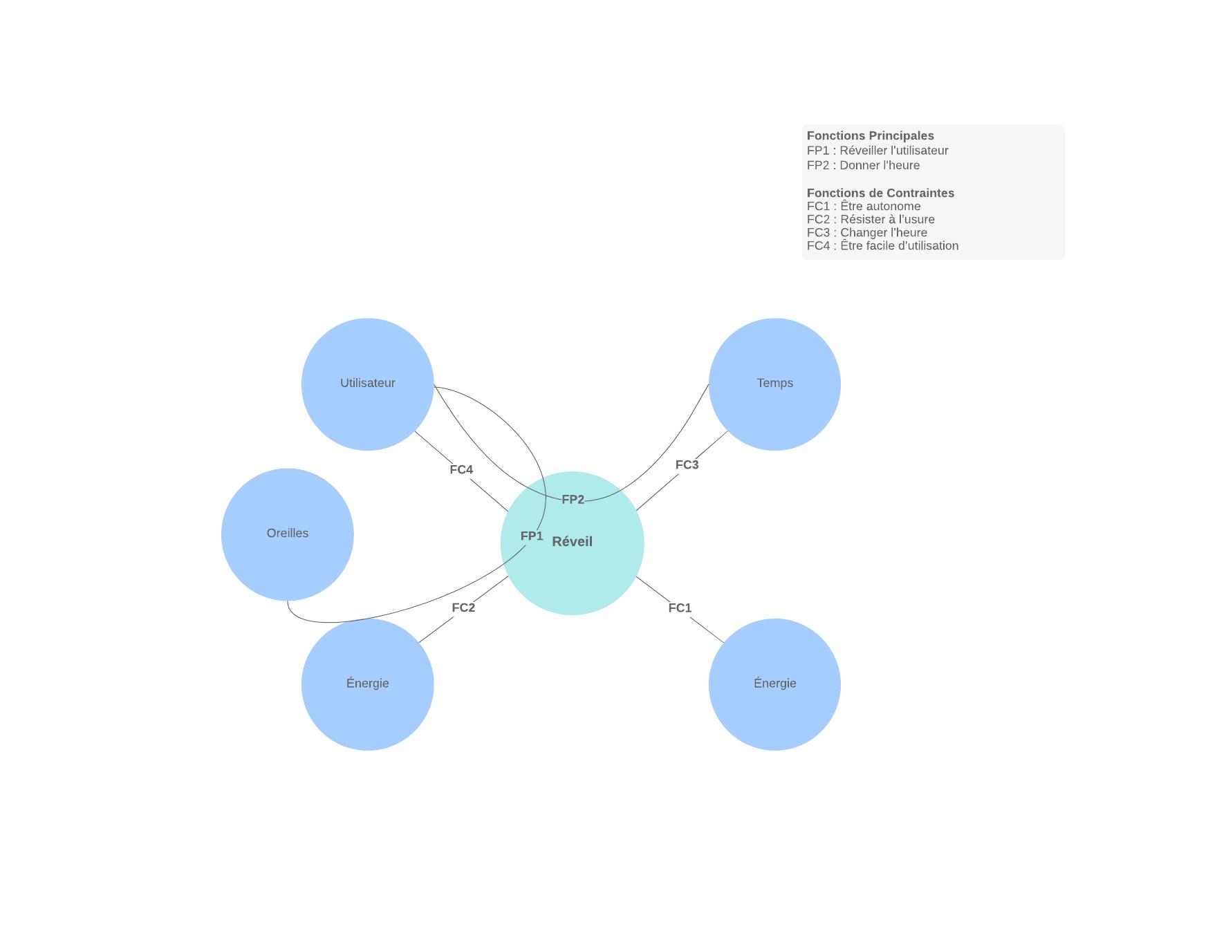 Modèle et exemple d'un diagramme pieuvre