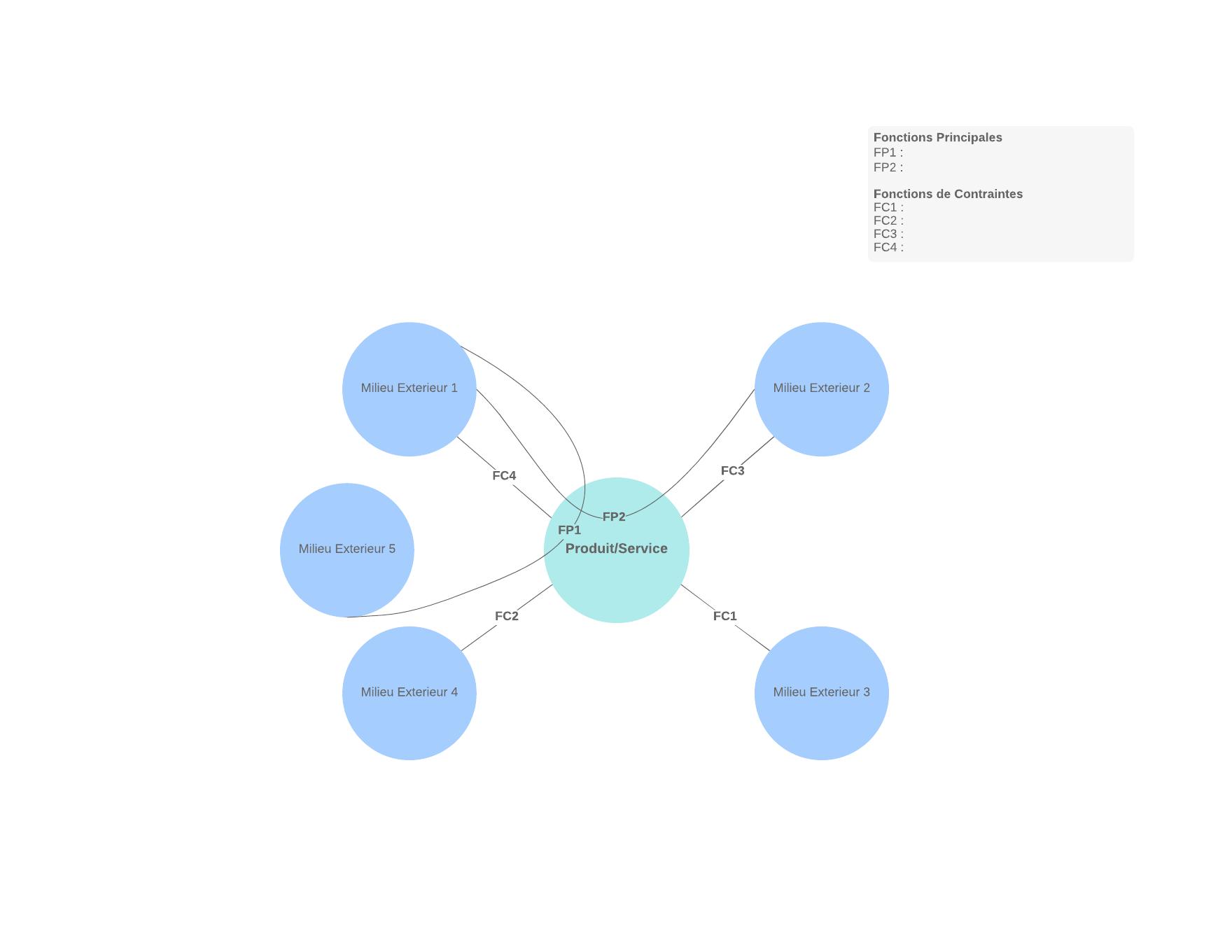 Modèle diagramme pieuvre vierge