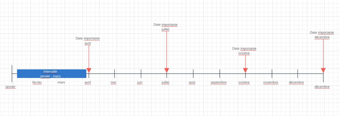 Exemple de frise chronologique en ligne vierge