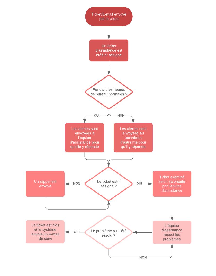 Exemple processus d'assistance