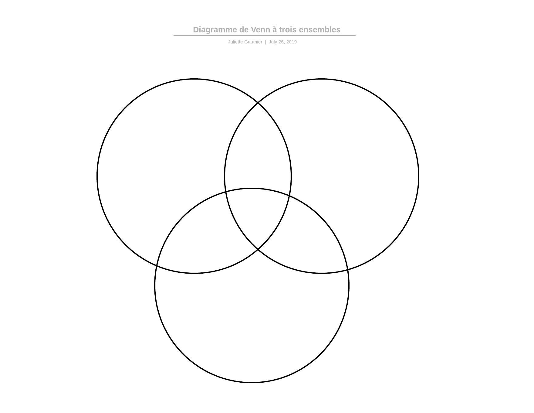 Diagramme de Venn vierge à 3 ensembles imprimable