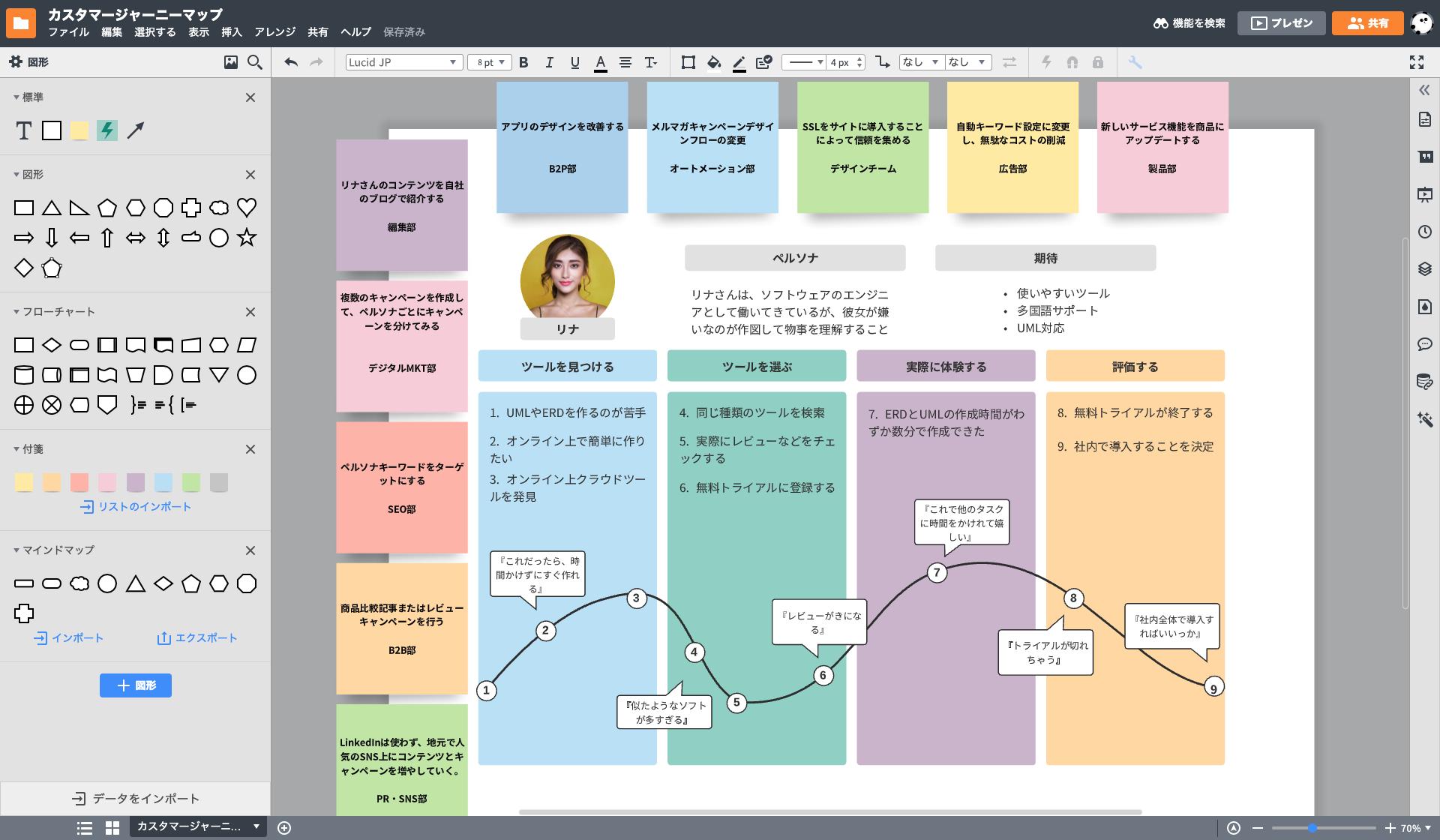 ブレインストーミング後はKJ法やマインドマップで更に整理!