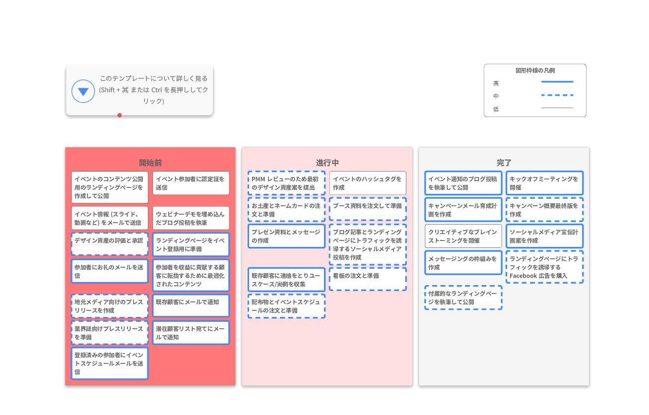 キャンペーン企画作成ロードマップ