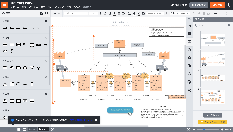 Lucidchart バリューストリームマップフリーソフト