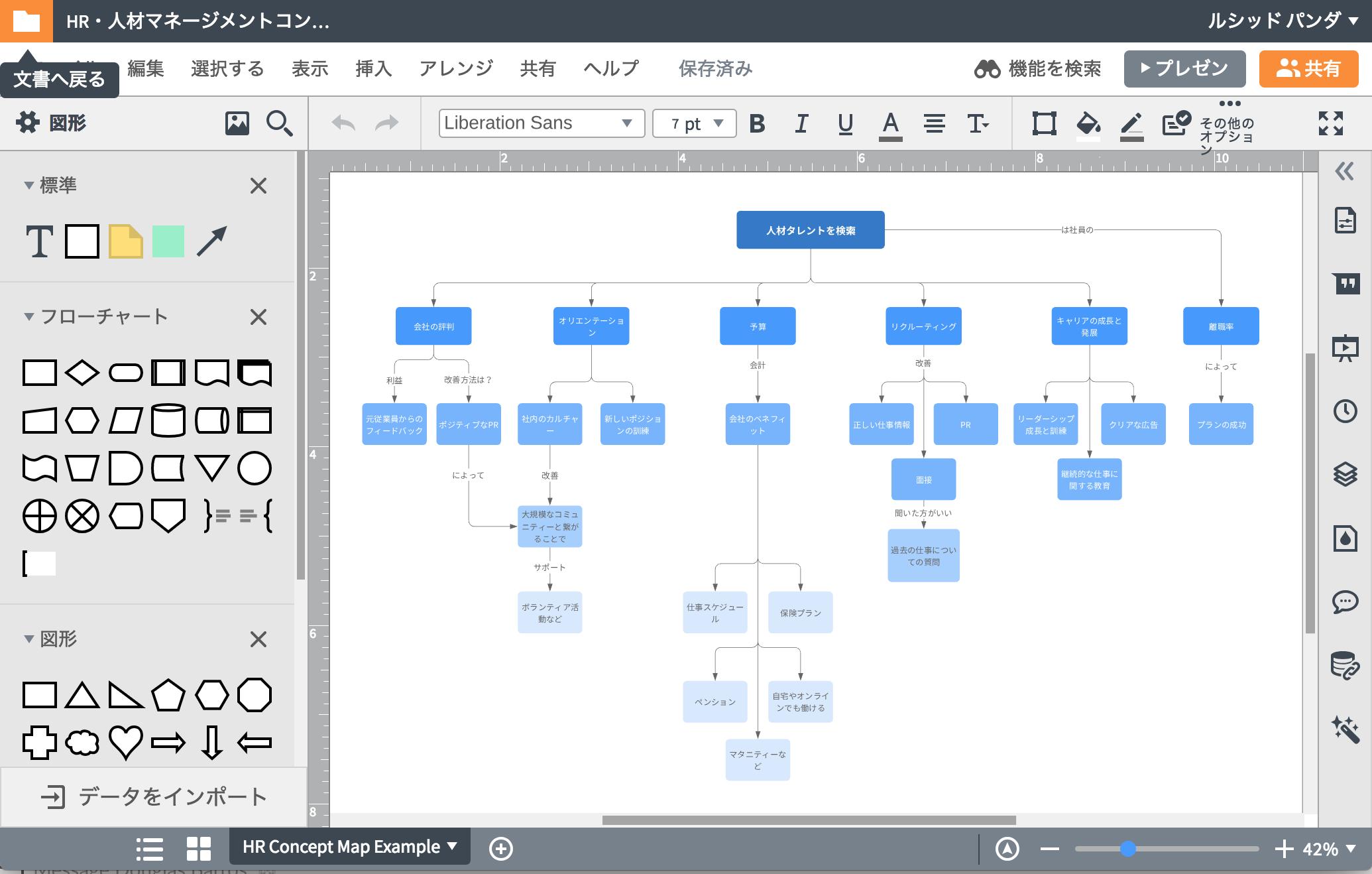 複雑な関係をコンセプトマップメーカーで視覚化させる