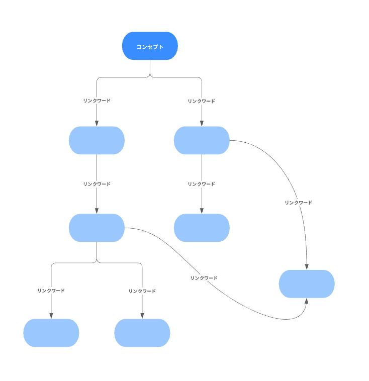 学習にも使えるコンセプトマップテンプレート