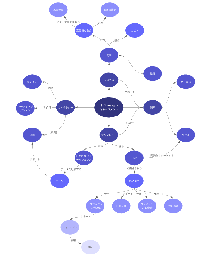 オペレーション管理専用コンセプトマップ