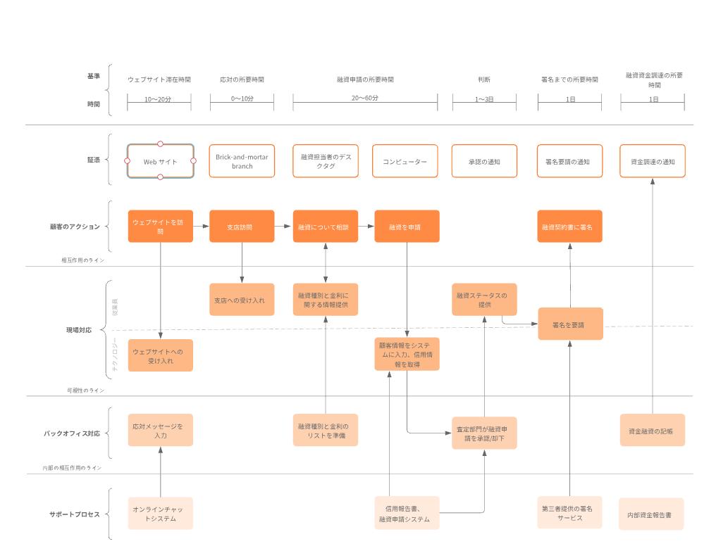 サービス業務プロセスフローテンプレート
