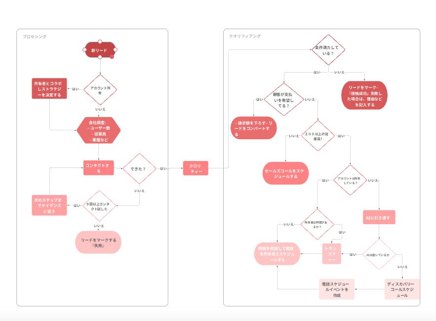 開発業務フロー図テンプレート
