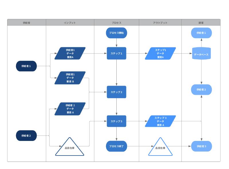 SIPOC業務(流れ図)フローチャート