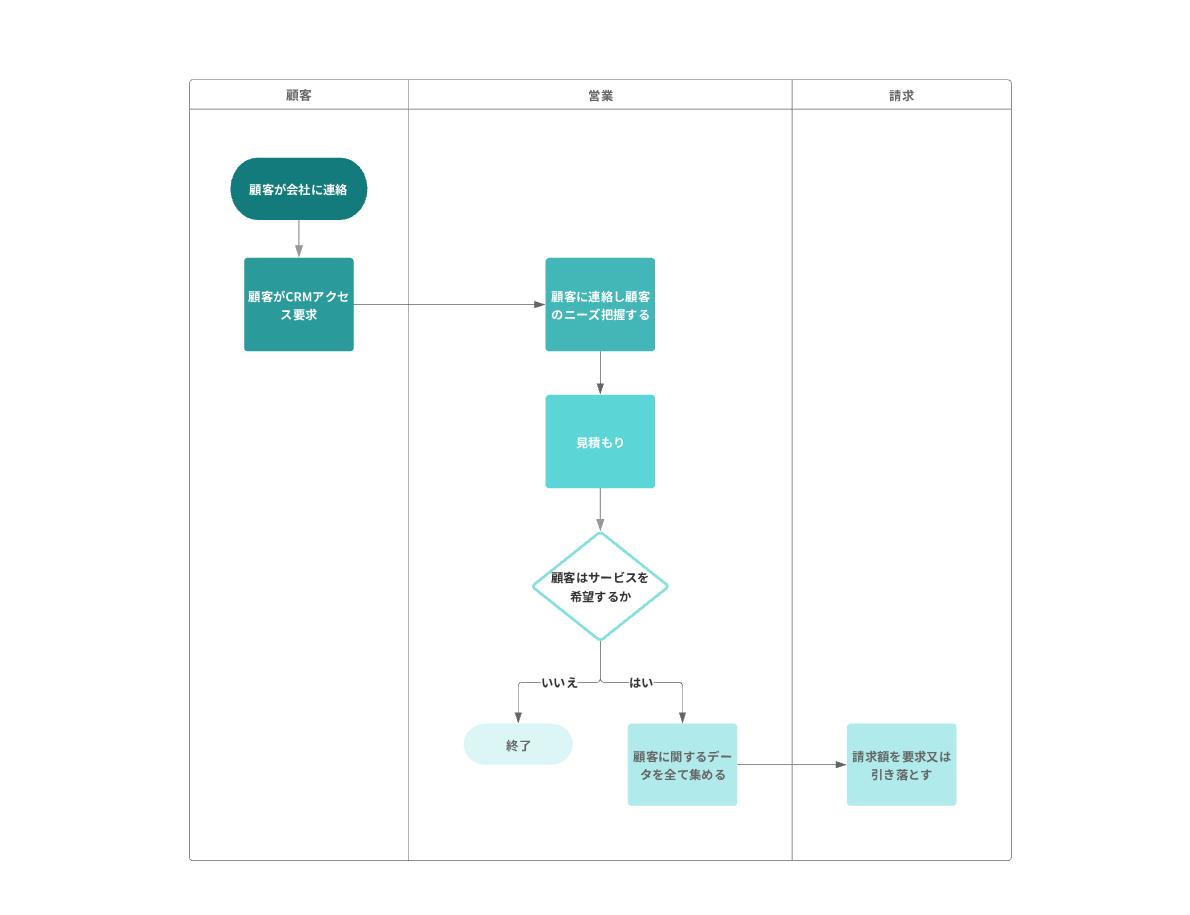 営業業務フロー図テンプレート
