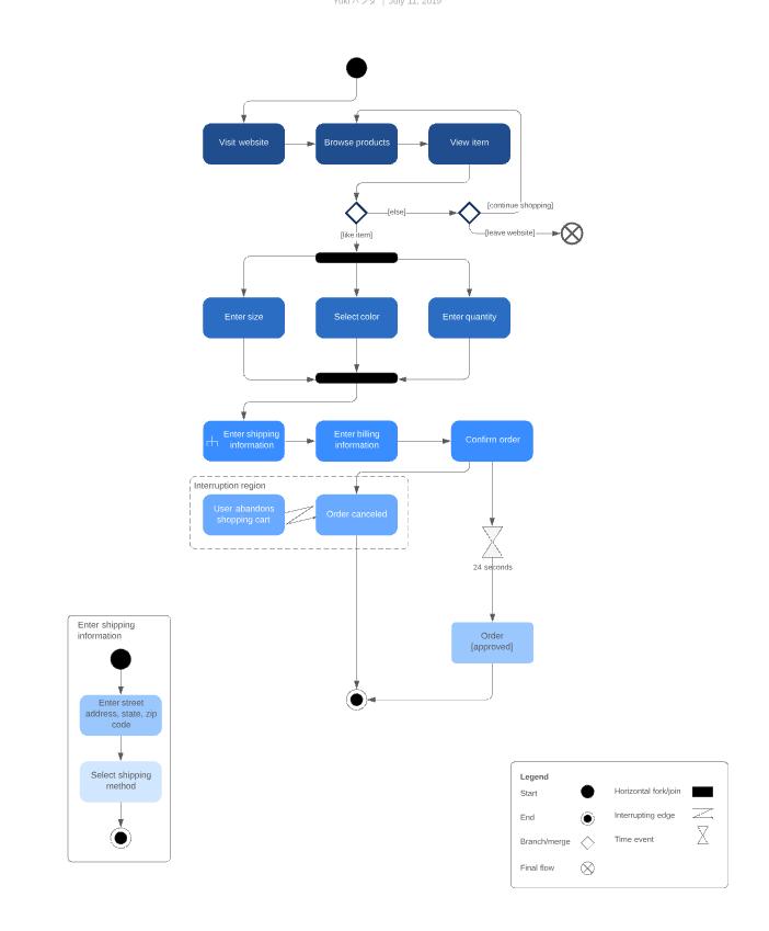 UMLアクティビティ図