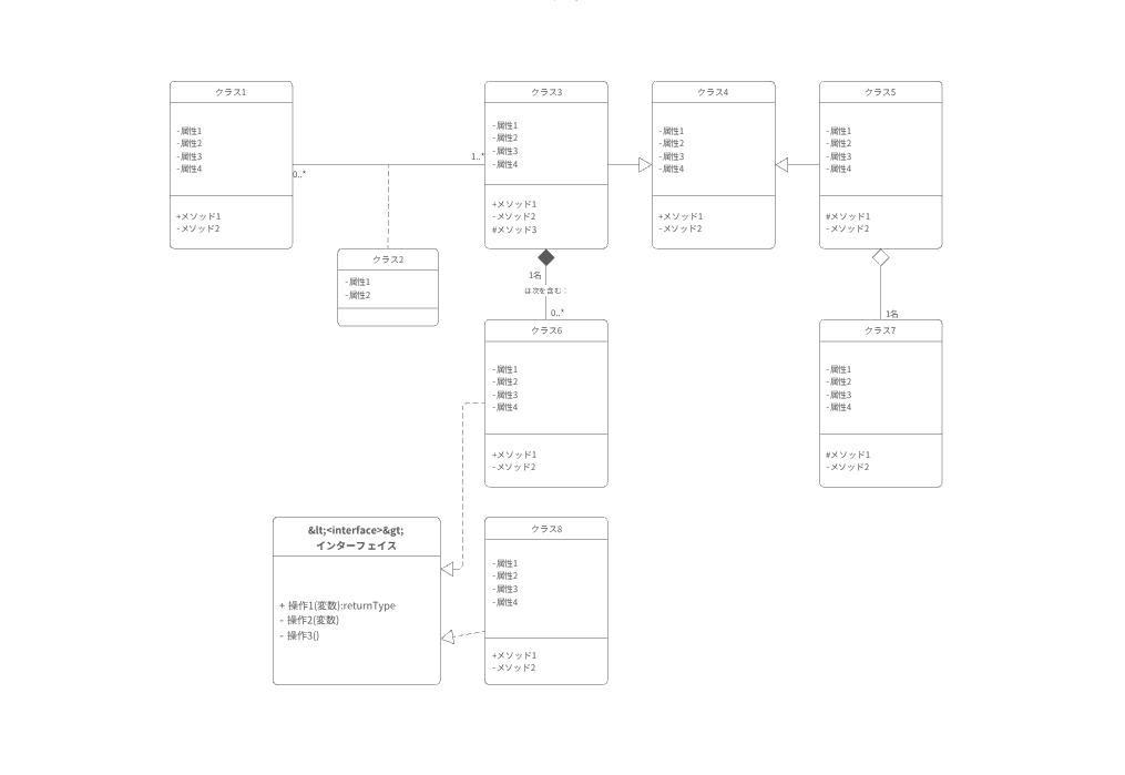 UMLクラス図テンプレート2