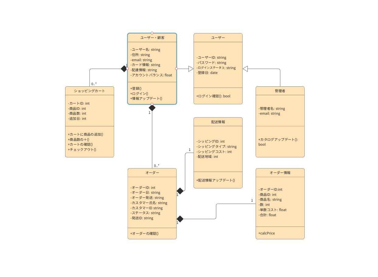 ショッピングカート UML クラス図