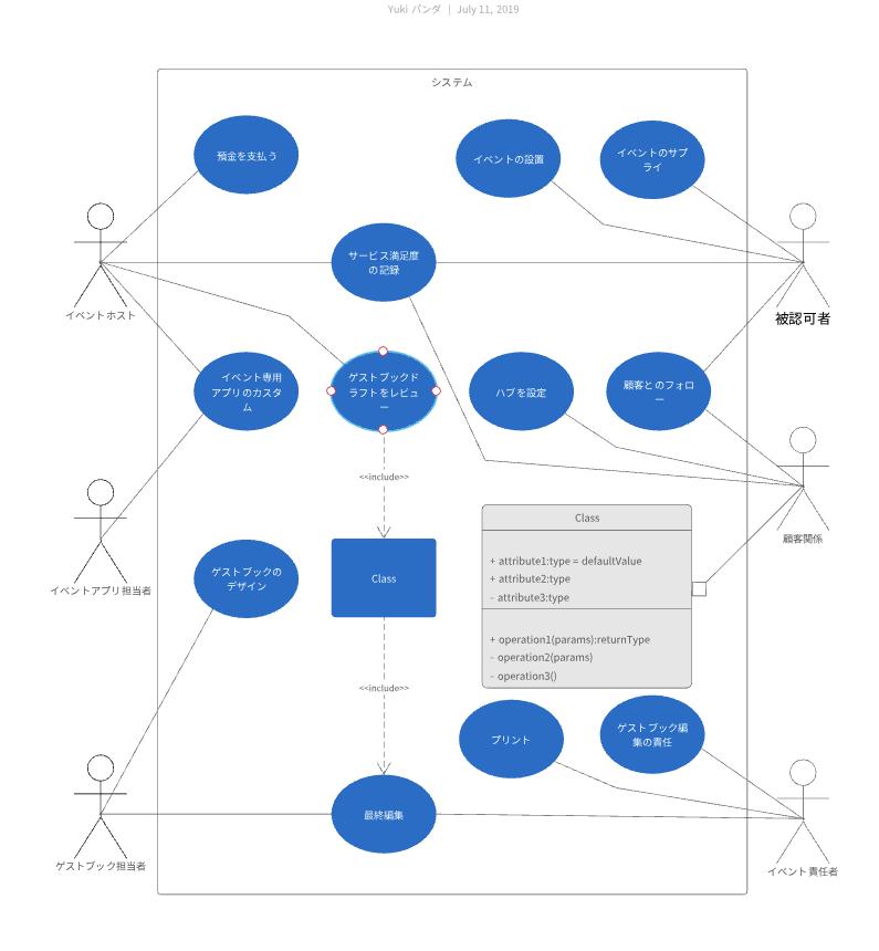 UML ユースケース図テンプレート