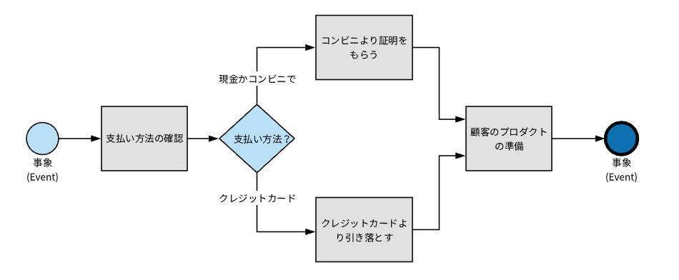 BPMN の例