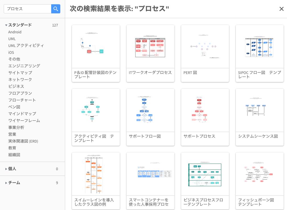 編集可能なBPMN日本語テンプレート
