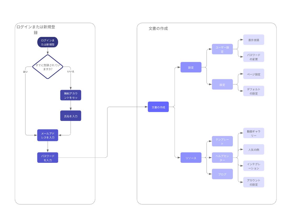 ビジネスプロセスモデル参考