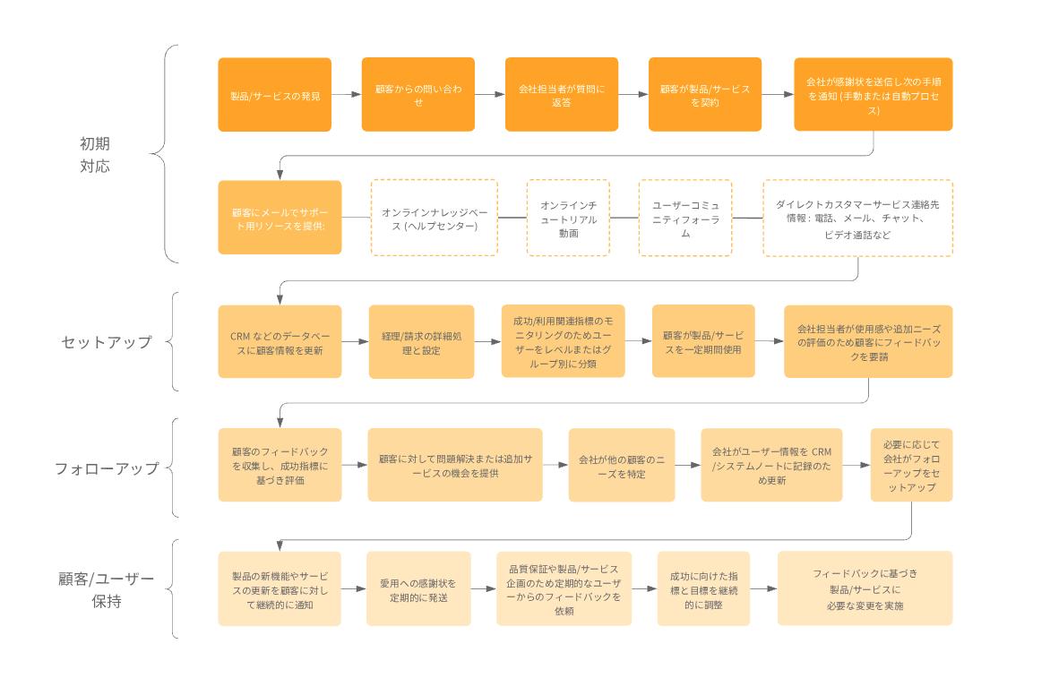 顧客対応ビジネスプロセスフロー
