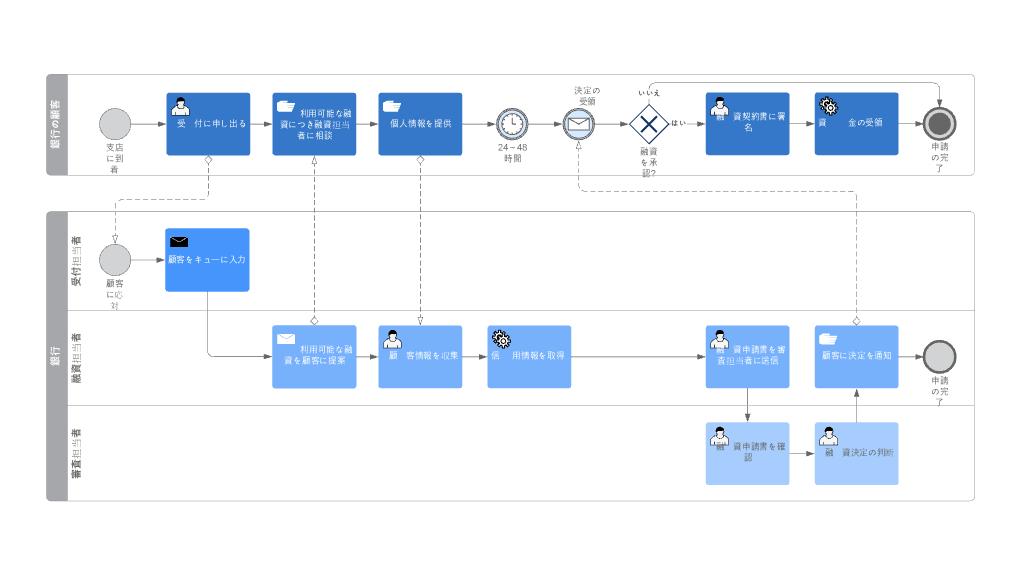 業務フロー(作業マニュアル)図