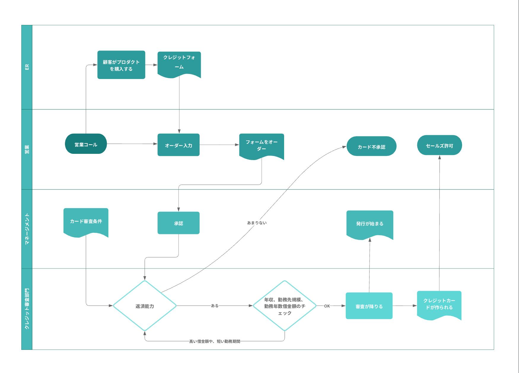 BPMNプロセスフローテンプレート