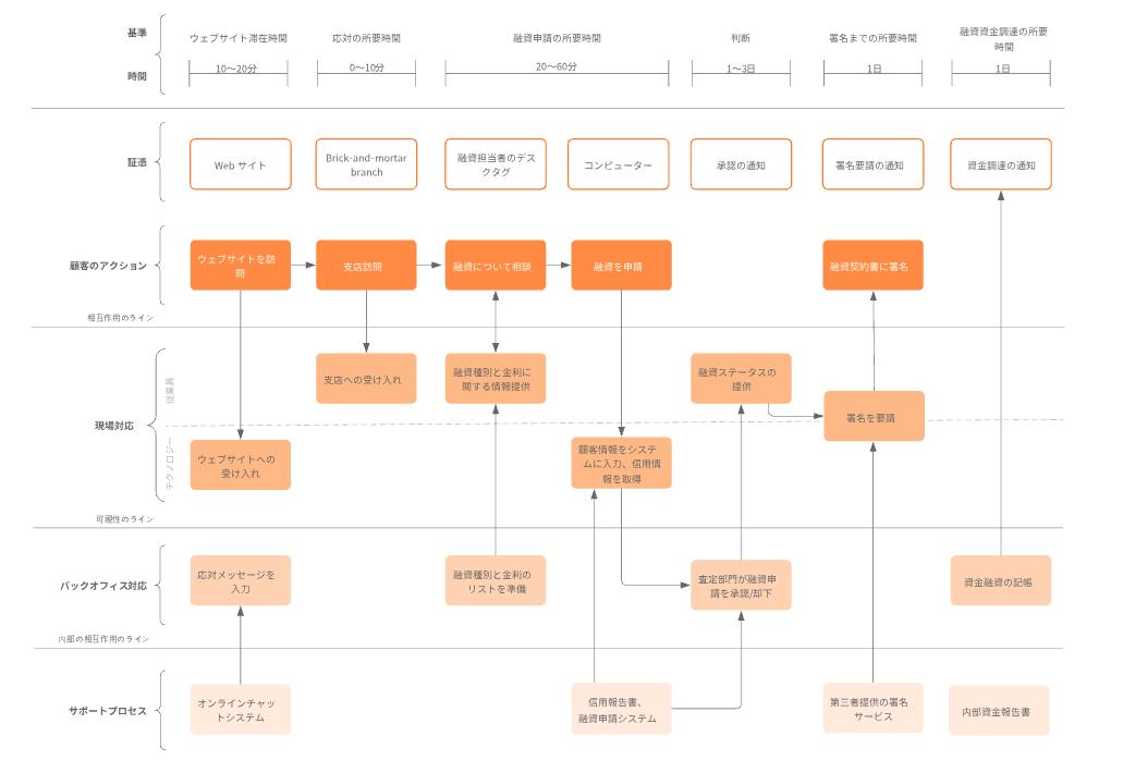 サービスプロセスフローテンプレート