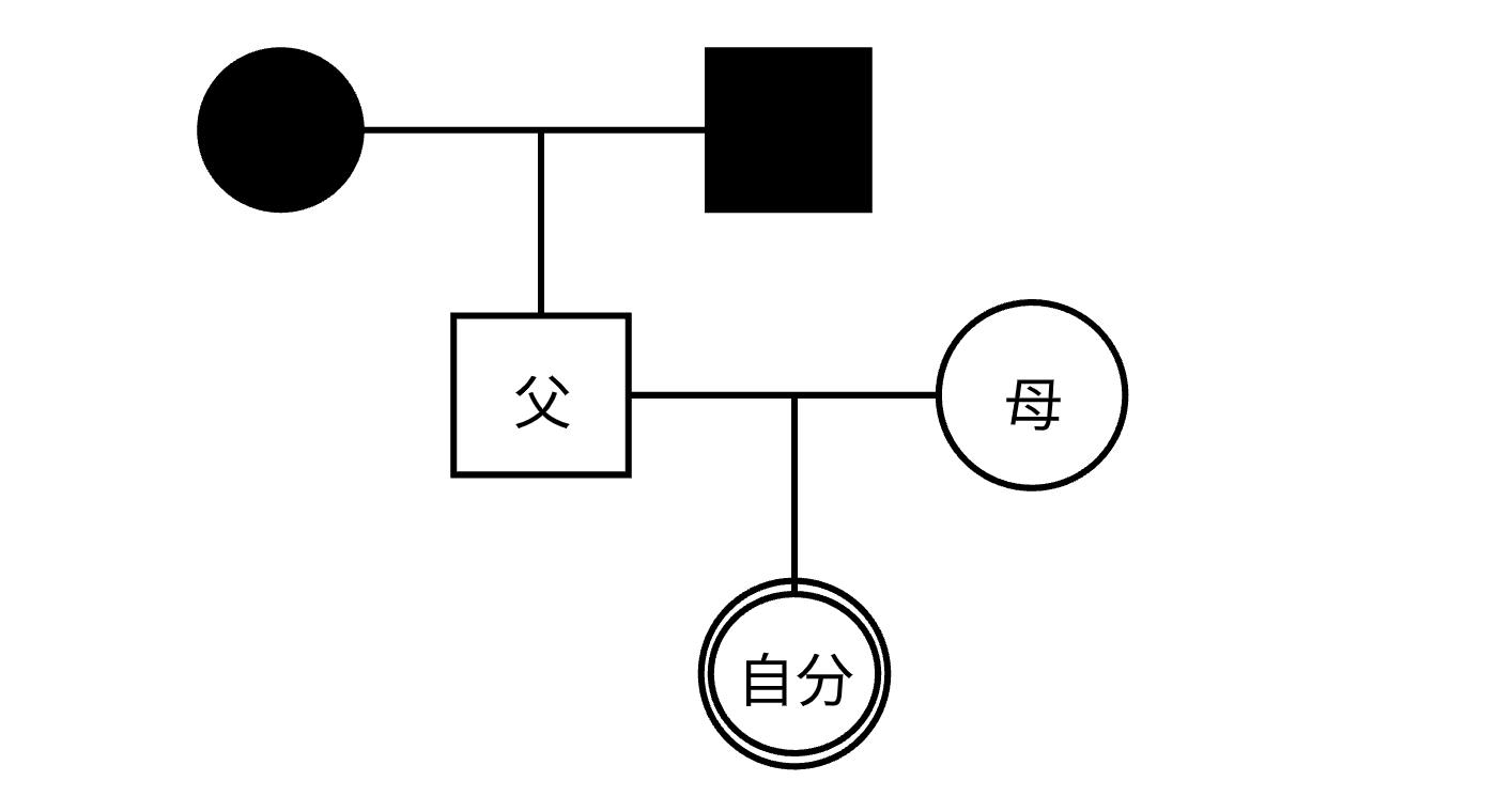 ジェノグラム書き方ステップ1