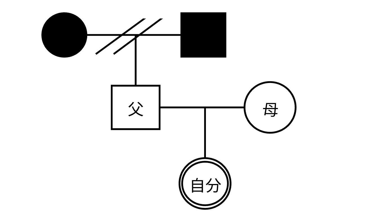 ジェノグラム書き方ステップ2