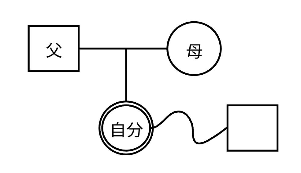 ジェノグラム書き方ステップ3