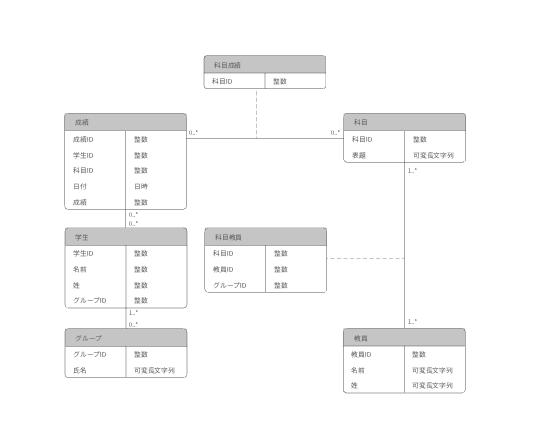 データベースER図テンプレート