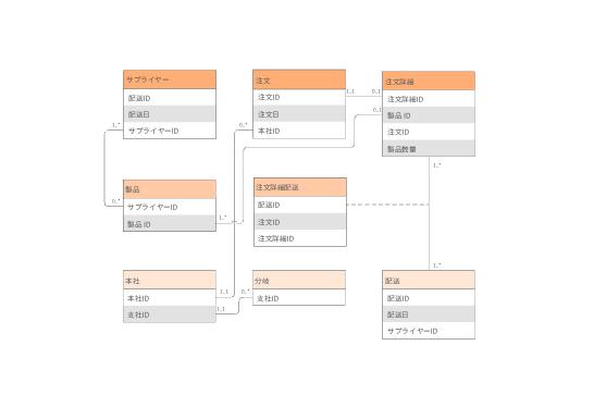 ERD実体関連図とデータフロー
