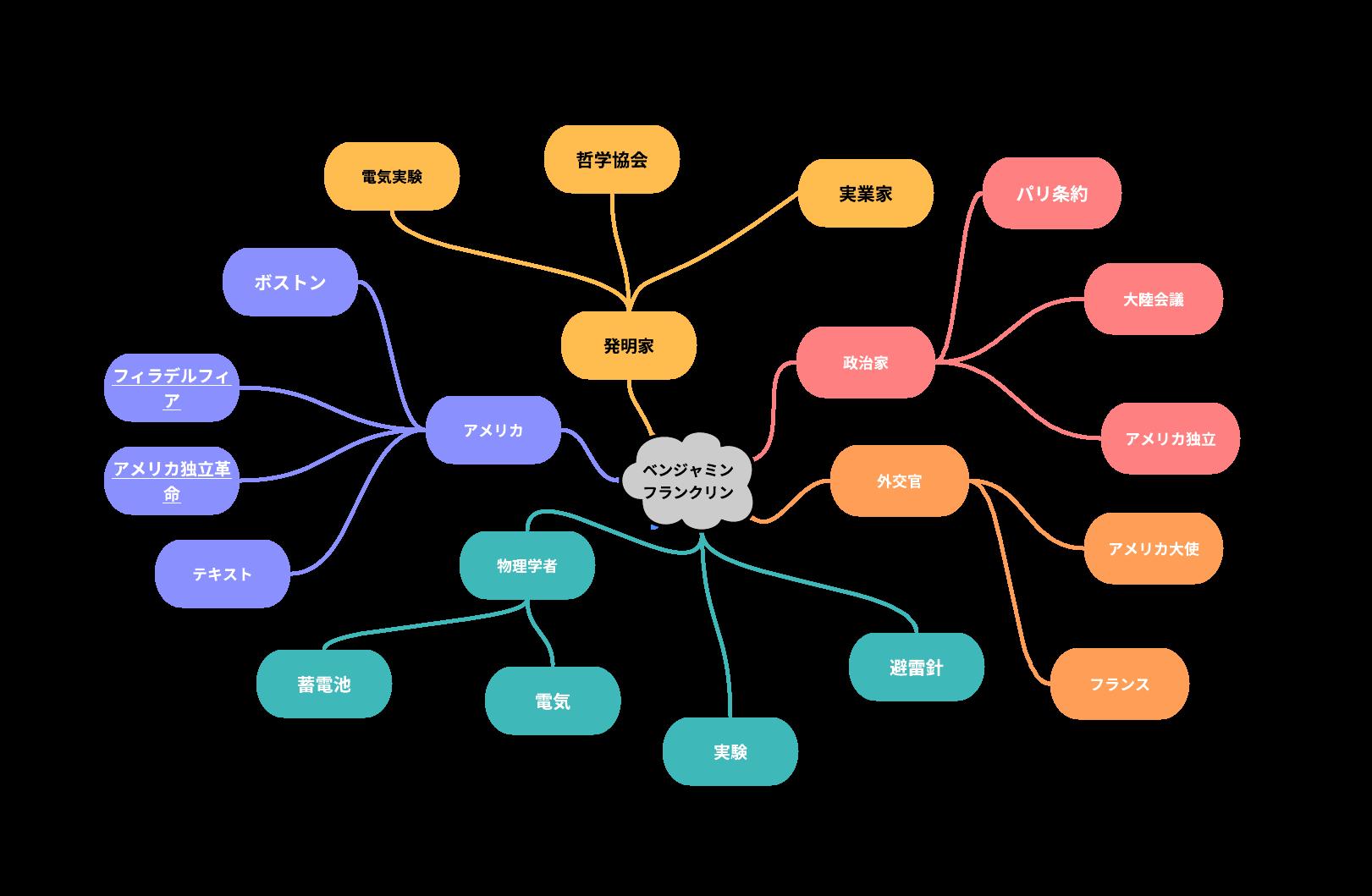 完成したベンジャミン・フランクリンに関するマインドマップ