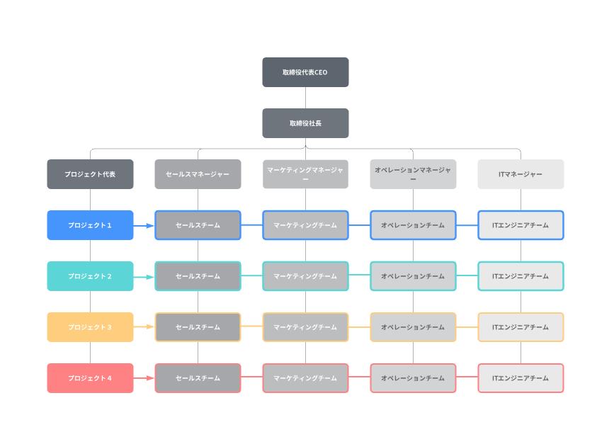 組織図テンプレートデザイン